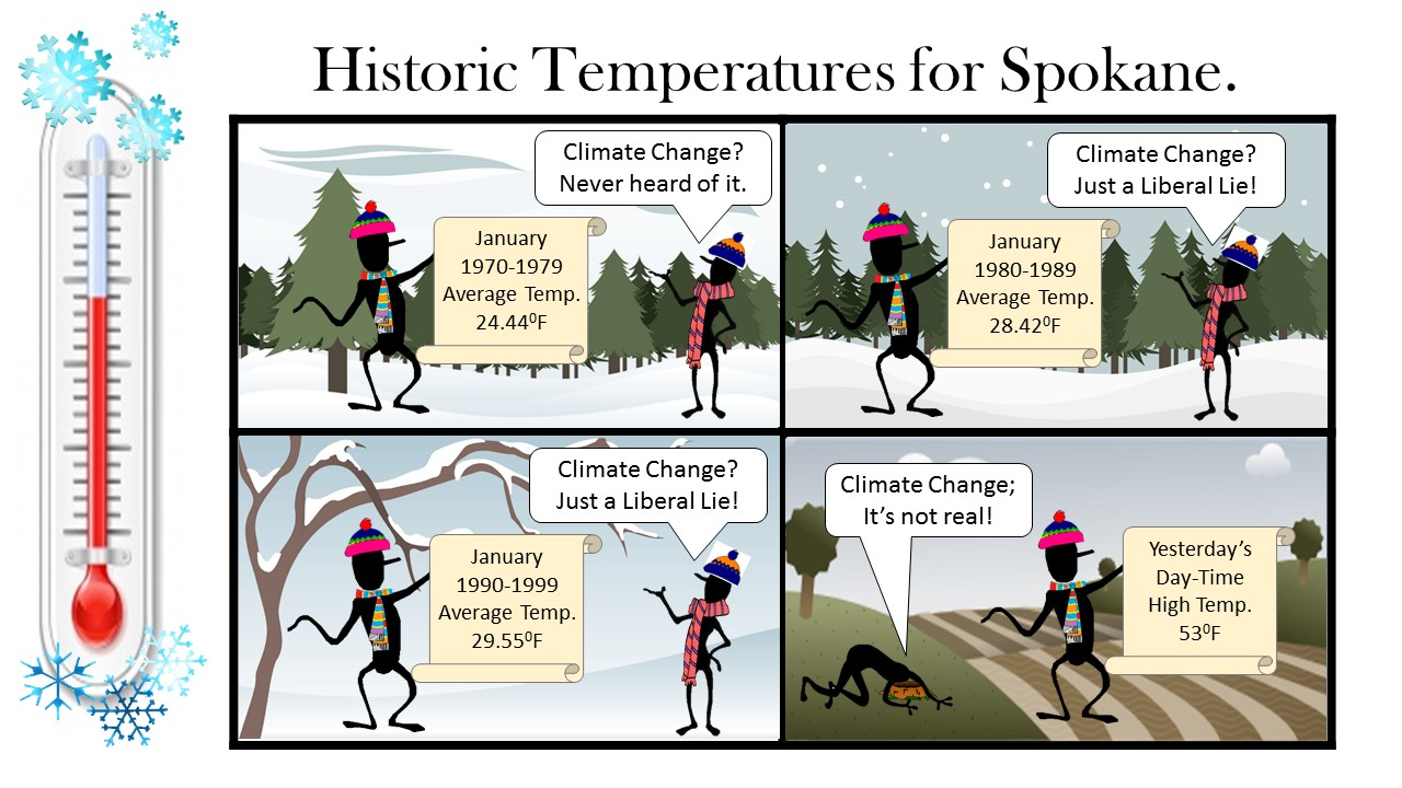 """Climate Change By Decade."""
