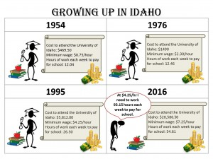 Idaho Youth wage
