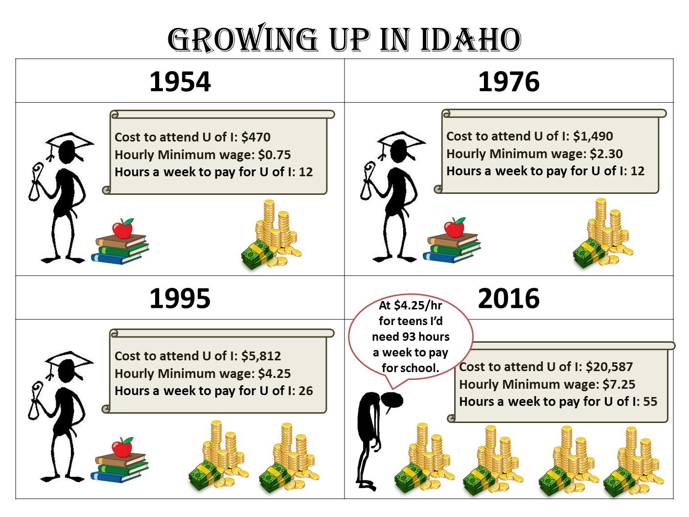 """Growing Up In Idaho."""